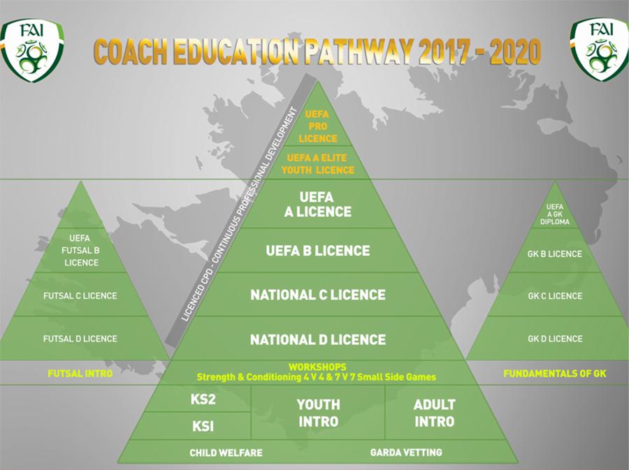 FAI Coaching Pathway